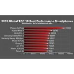 Apple iPhone 6s Plus рекордсмен в списке самых производительных смартфонов 2015 года